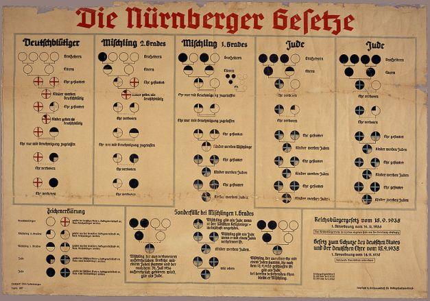 1935: Defenisi Nazi tentang Yahudi dan Jerman serta konsekuensi hukumnya berdasarkan Hukum Nuremberg.